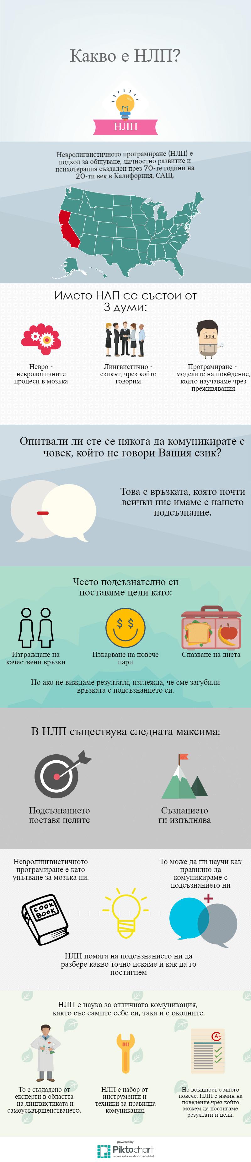 kakvo-e-nlp-infografika